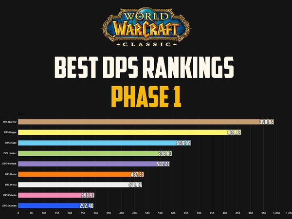 Best DPS Rankings for Molten Core & Onyxia