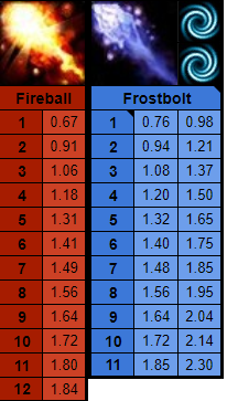 Fireball and Frostbolt damages